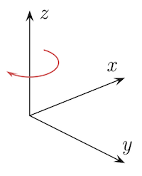 "image of three dimensions (""Cartesian coordinate system handedness"". Licensed under Creative Commons Attribution-Share Alike 3.0 via Wikimedia Commons)"