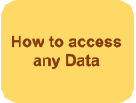 How to access any Data