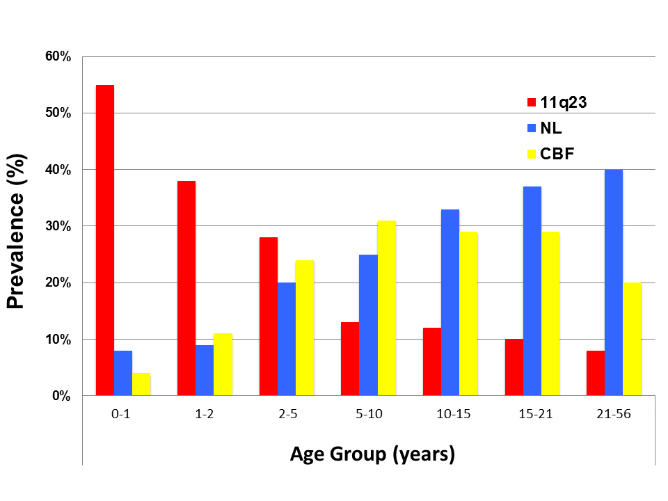 Figure 1: Graph of prevalence of specific karyotypic and genomic alterations in different age groups of AML patients