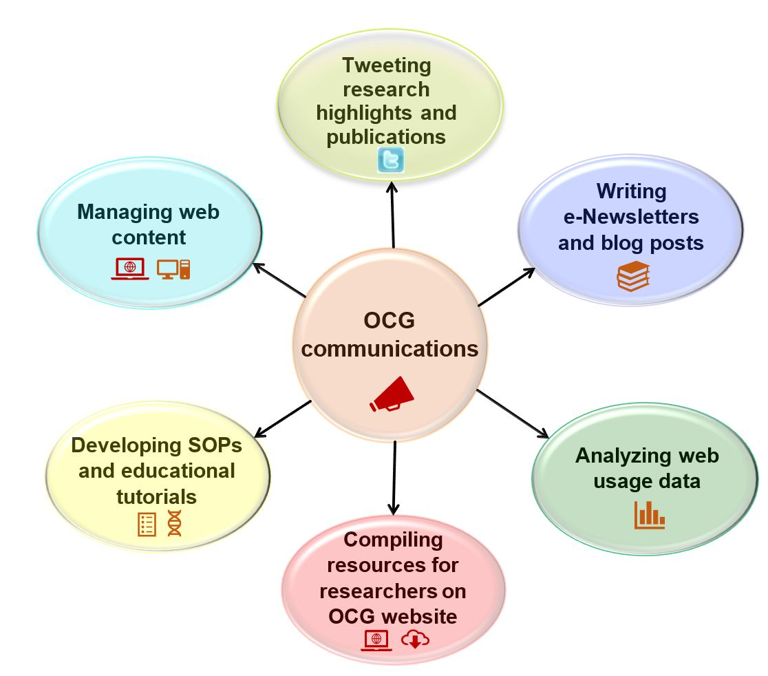 OCG Communications