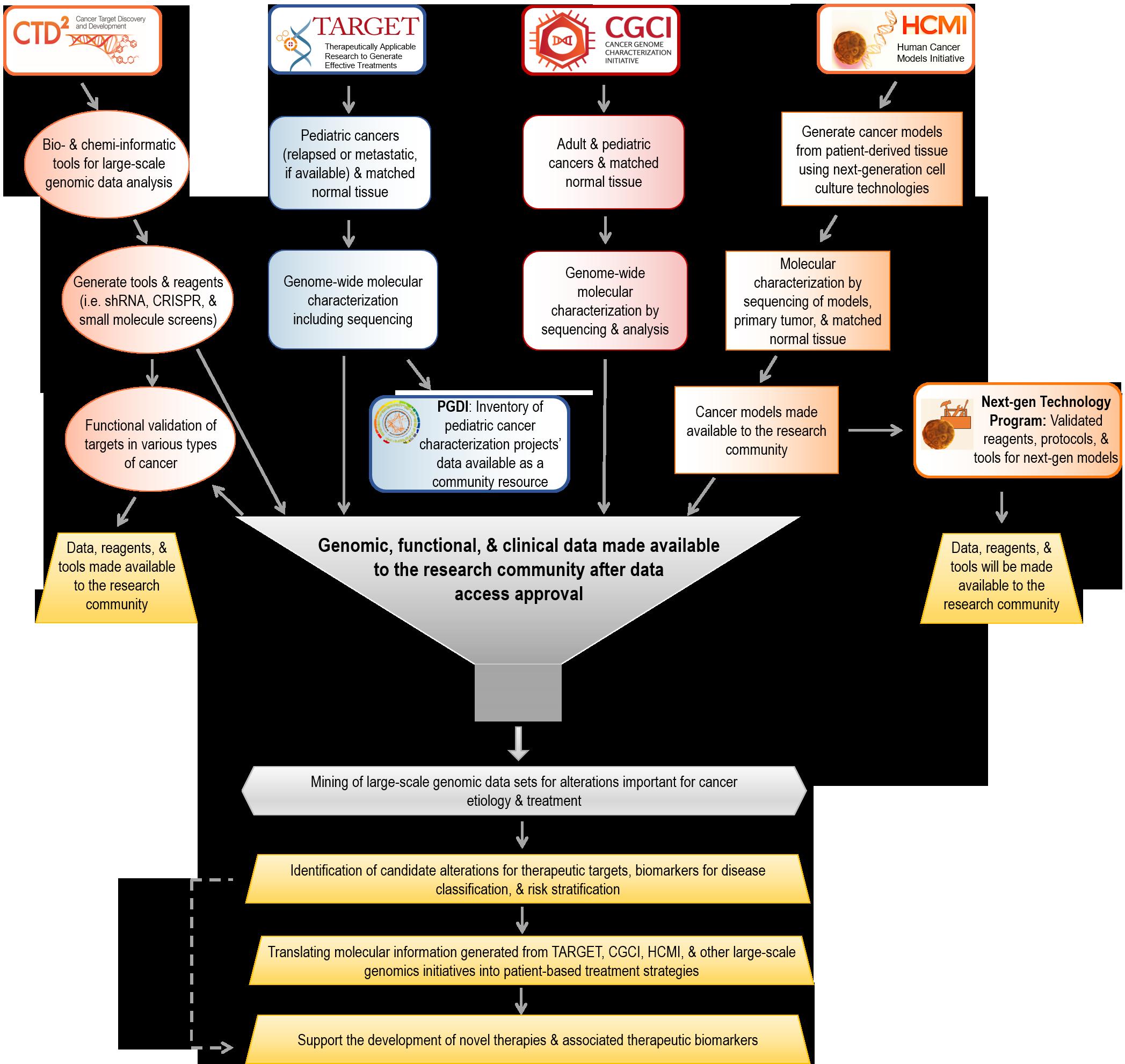 Flowchart of current OCG programs