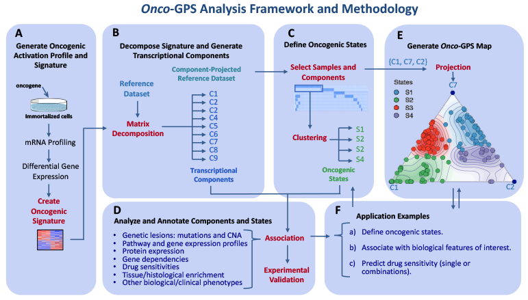 Schematic diagram of Onco-GPS