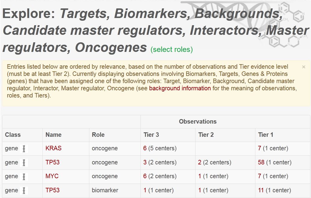 "The ""Biomarkers, Targets, Genes & Proteins"" browse page provides a tabular presentation of class, subject, and observations"