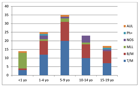 Distribution of MPAL subtypes by age