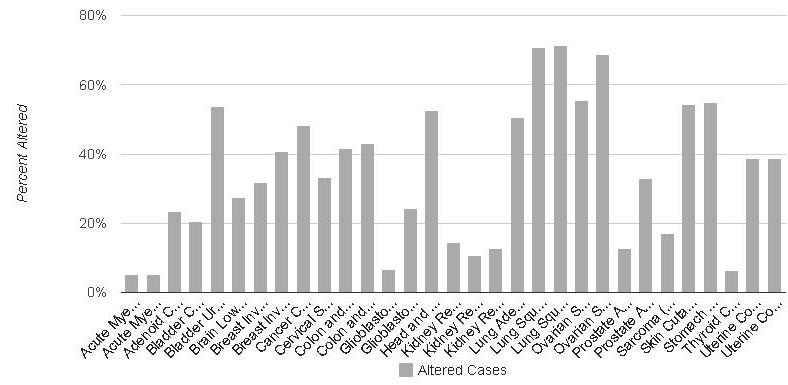 Figure 3: Summary histogram of altered genes across cancer studies in the cBioPortal