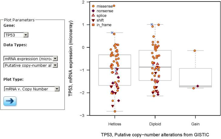 Figure 4: Pairwise Plots comparing TP53 mRNA expression levels to copy number alterations in tumor samples from one study.
