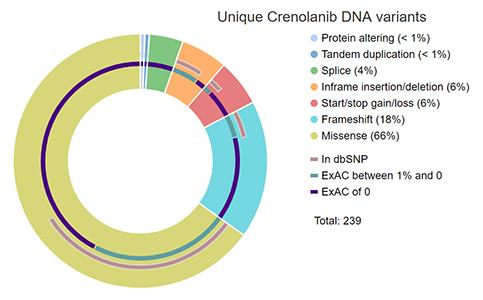 Unique Crenolanib DNA variants