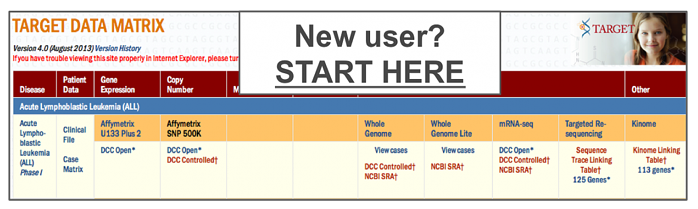 "Image of the data matrix, which reads ""new users start here."""